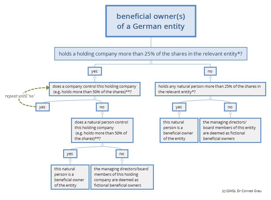 beneficial owner(s) of a german entity